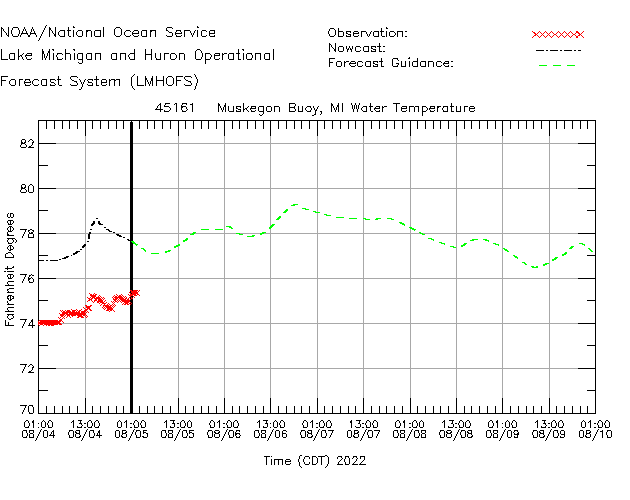 Muskegon Buoy Water Temperature Time Series Plot