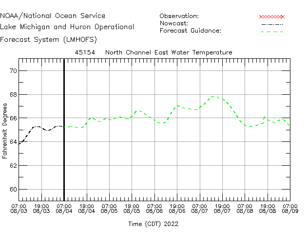 North Channel East Water Temperature Time Series Plot