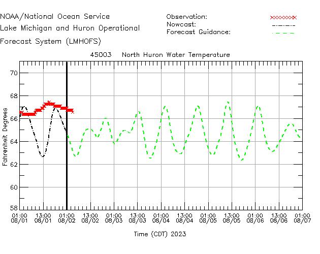 North Huron Water Temperature Time Series Plot