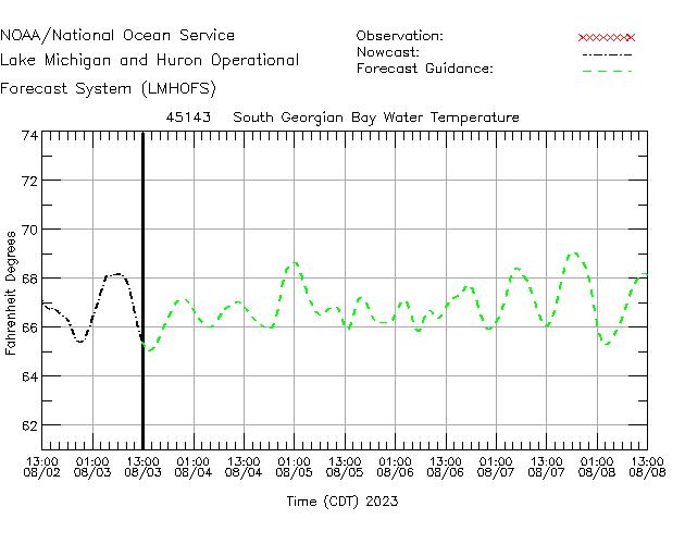 South Georgian Bay Water Temperature Time Series Plot