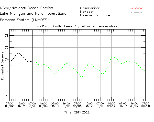 South Green Bay Water Temperature Time Series Plot