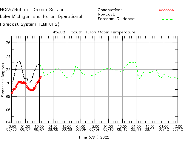 South Huron Water Temperature Time Series Plot