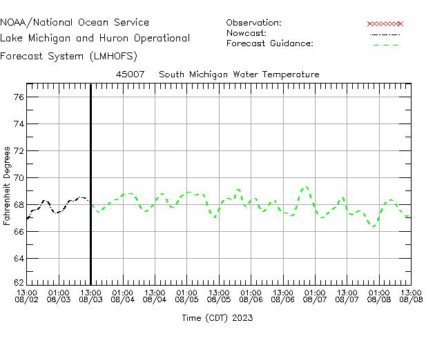 South Michigan Water Temperature Time Series Plot