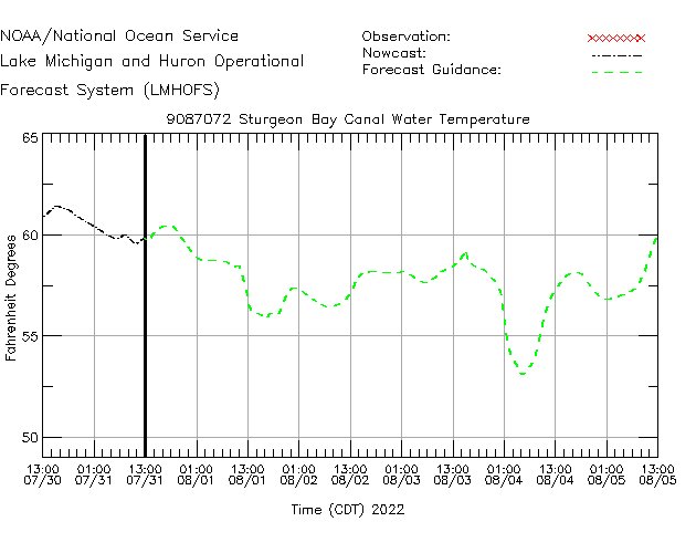 Sturgeon Bay Canal Water Temperature Time Series Plot