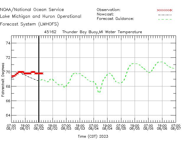 Thunder Bay Buoy Water Temperature Time Series Plot