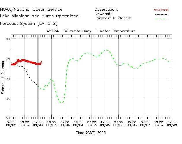 Wilmette Buoy Water Temperature Time Series Plot