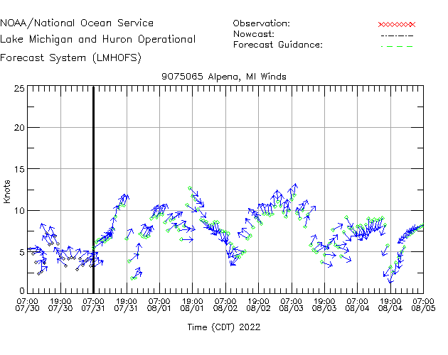 Alpena Winds Time Series Plot