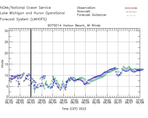 Harbor Beach Winds Time Series Plot