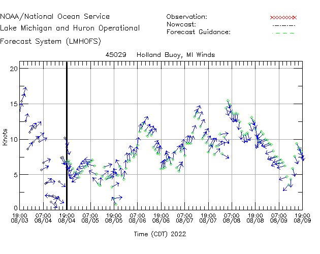 Holland Buoy Winds Time Series Plot