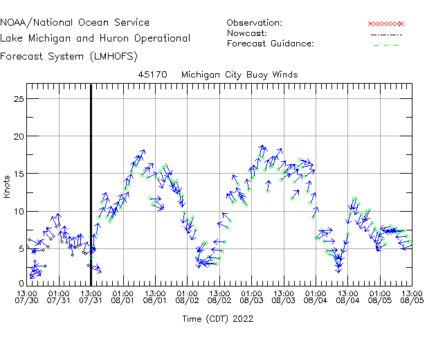 Michigan City Buoy Winds Time Series Plot