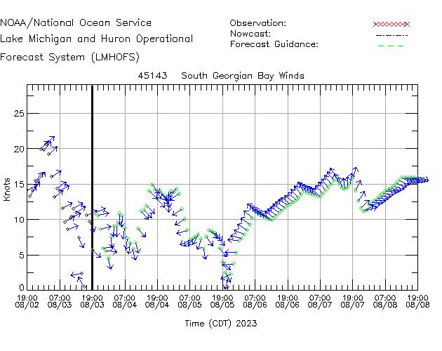South Georgian Bay Winds Time Series Plot