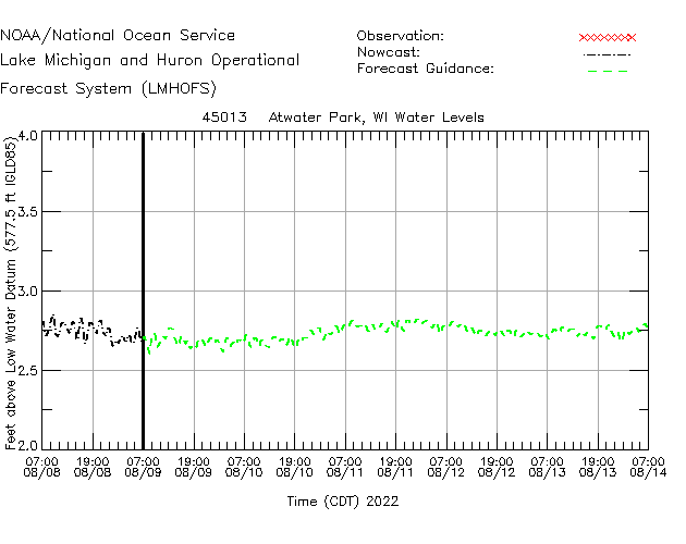 Atwater Park Water Level Time Series Plot