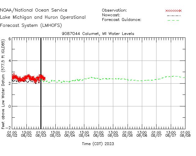 Calumet Water Level Time Series Plot