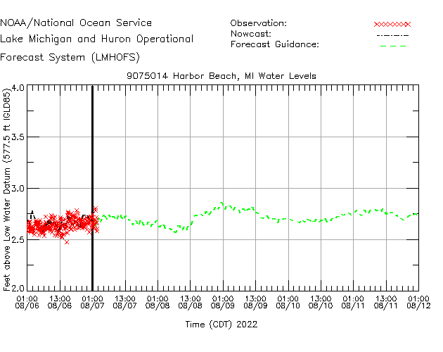 Harbor Beach Water Level Time Series Plot