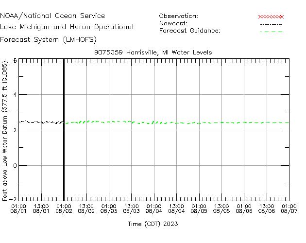 Harrisville Water Level Time Series Plot
