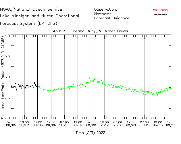 Holland Buoy Water Level Time Series Plot