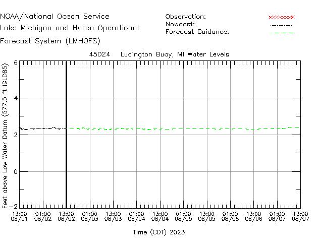 Ludington Buoy Water Level Time Series Plot