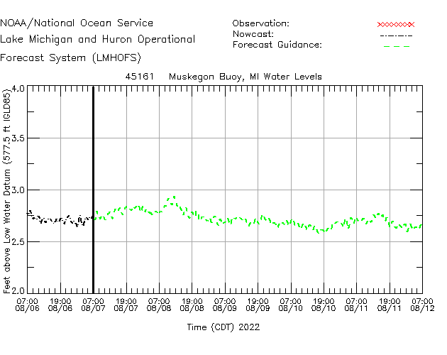 Muskegon Buoy Water Level Time Series Plot