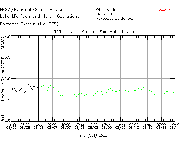 North Channel East Water Level Time Series Plot