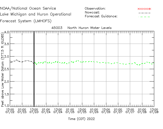 North Huron Water Level Time Series Plot