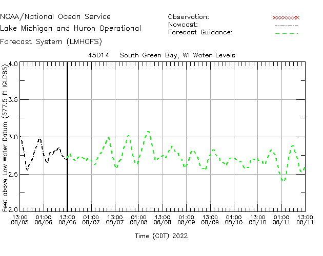 South Green Bay Water Level Time Series Plot
