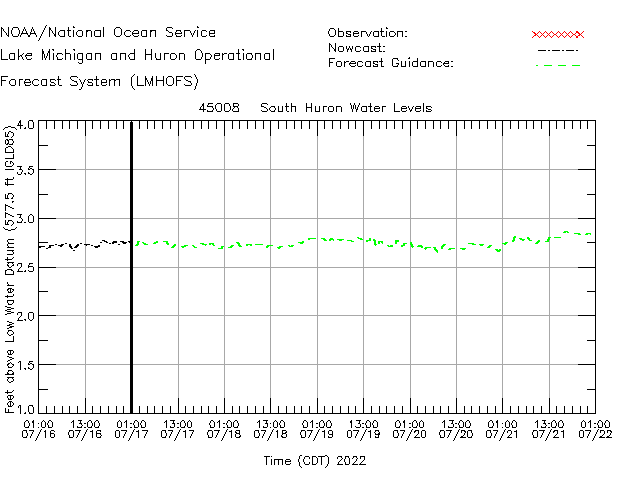 South Huron Water Level Time Series Plot