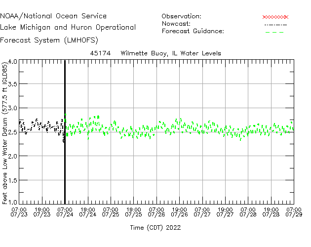 Wilmette Buoy Water Level Time Series Plot