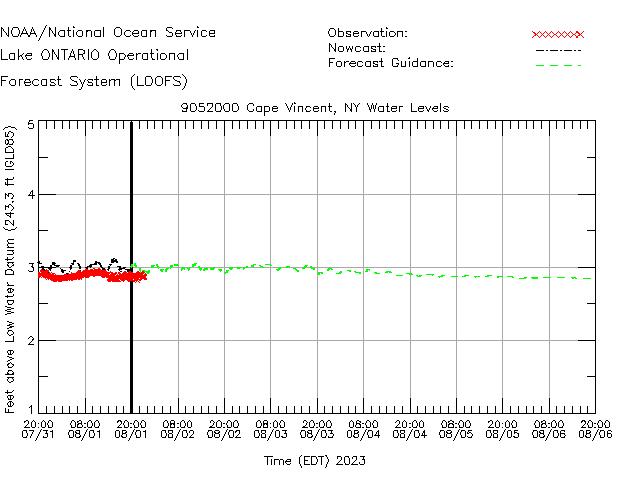 Cape Vincent Water Level Time Series Plot