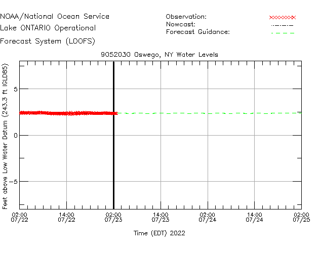 Oswego Water Level Time Series Plot