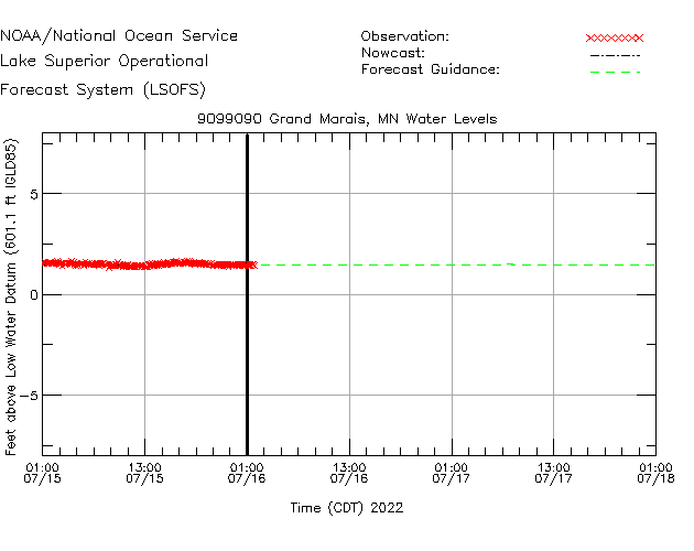 Grand Marais Water Level Time Series Plot