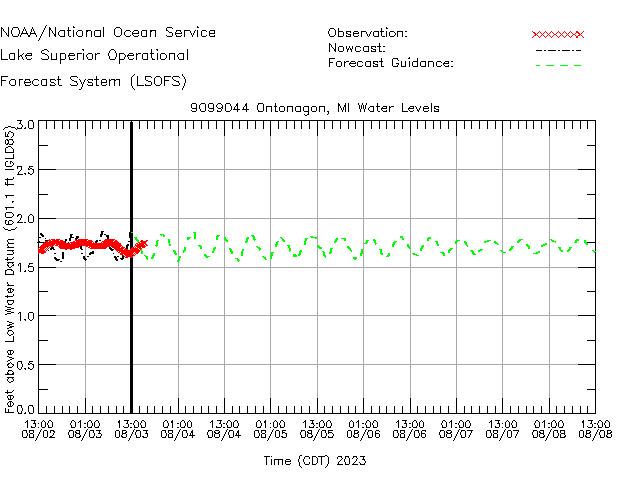 Ontonagon Water Level Time Series Plot