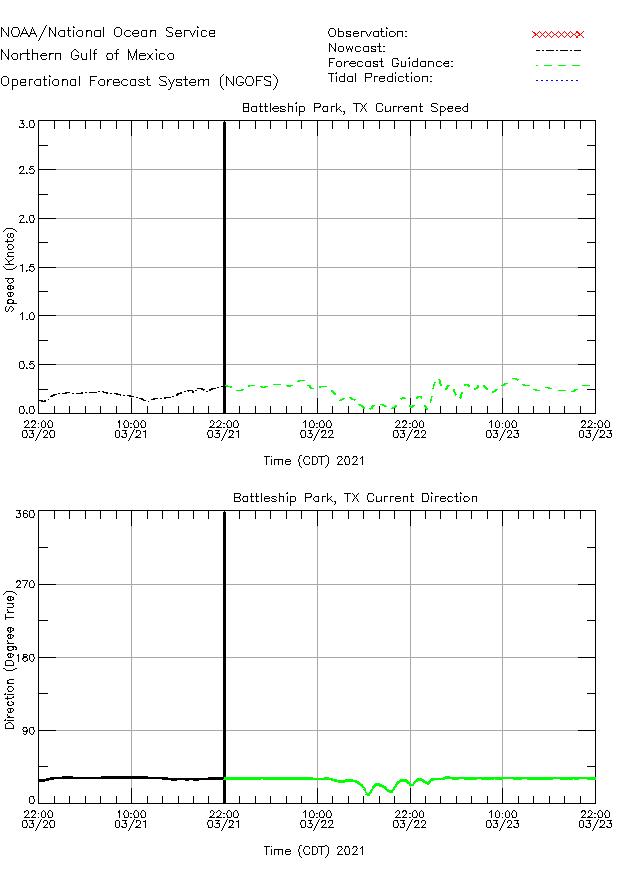 Battleship Park Currents Times Series Plot