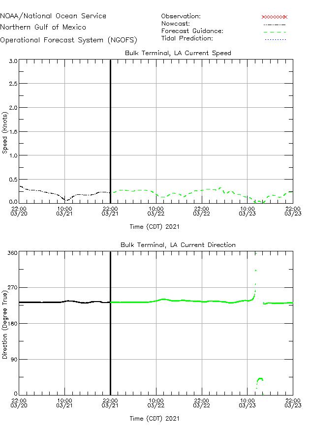 Bulk Terminal Currents Times Series Plot