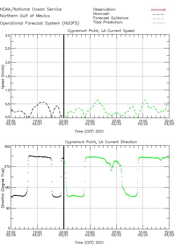 Cypremort Pt Currents Times Series Plot
