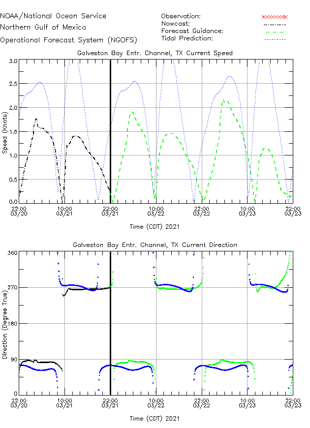 Galveston Bay Entr Channel Currents Times Series Plot