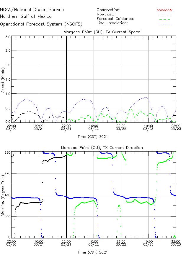 Morgans Pt (CU) Currents Times Series Plot