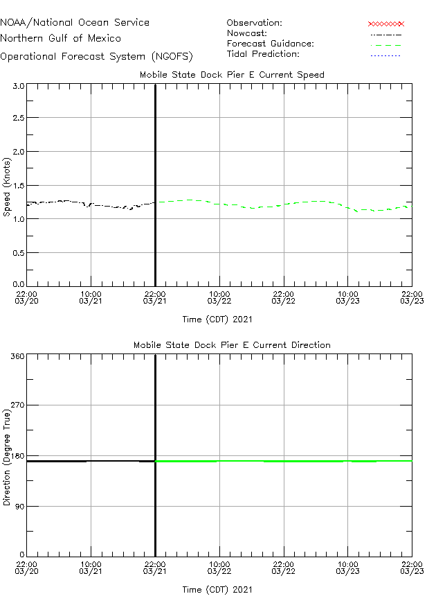 Mobile State Dock Pier E Currents Times Series Plot