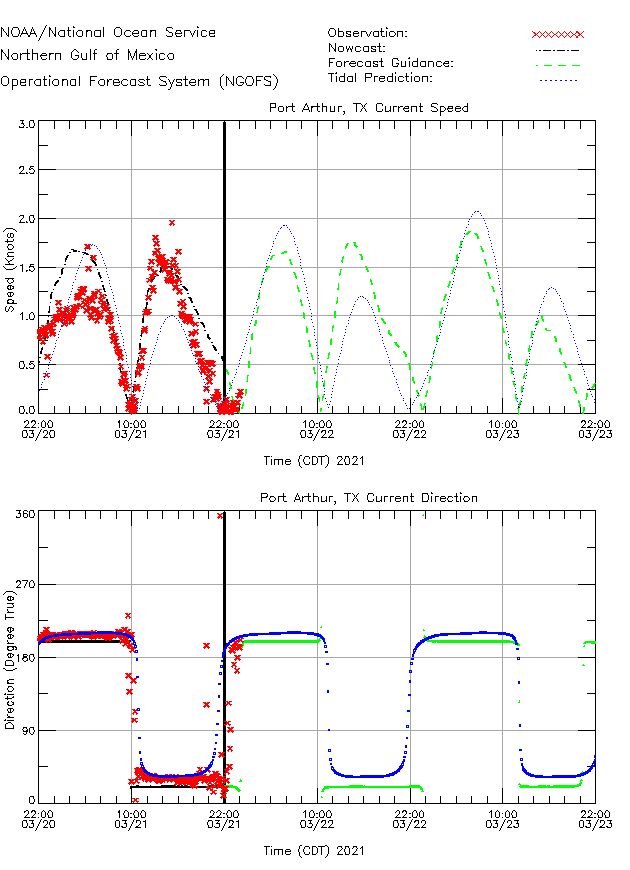 Port Arthur Currents Times Series Plot