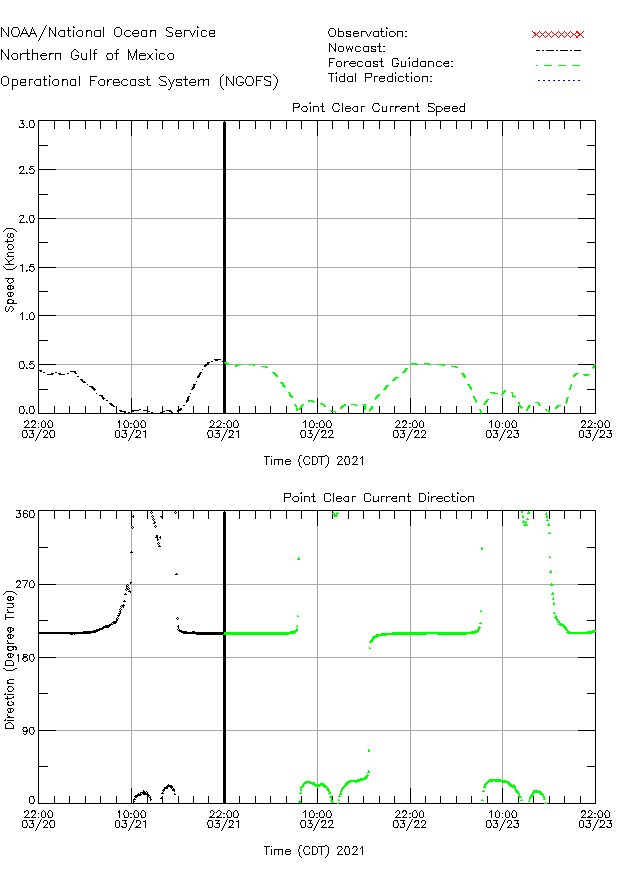 Point Clear Currents Times Series Plot