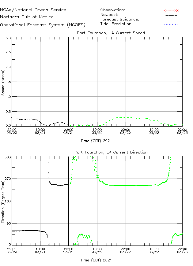 Port Fourchon Currents Times Series Plot