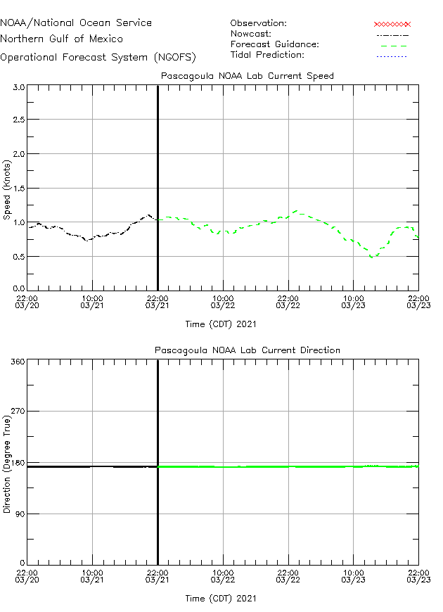 Pascagoula NOAA Labs Currents Times Series Plot