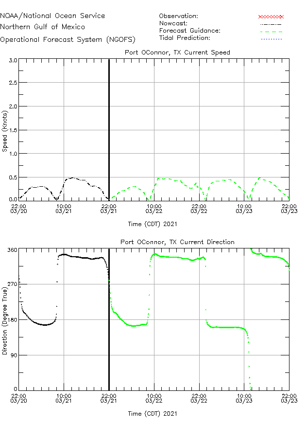 Port OConnor Currents Times Series Plot