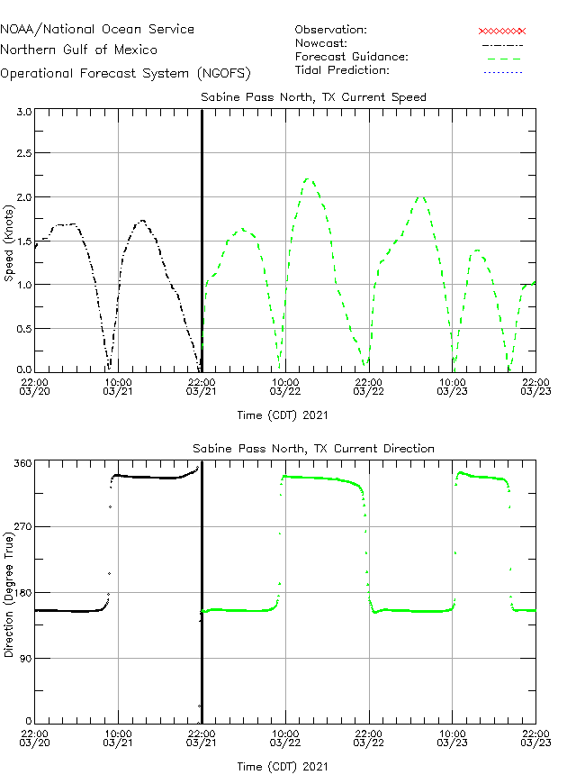 Sabine Pass North Currents Times Series Plot