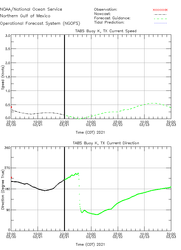 TABS Buoy K Currents Times Series Plot
