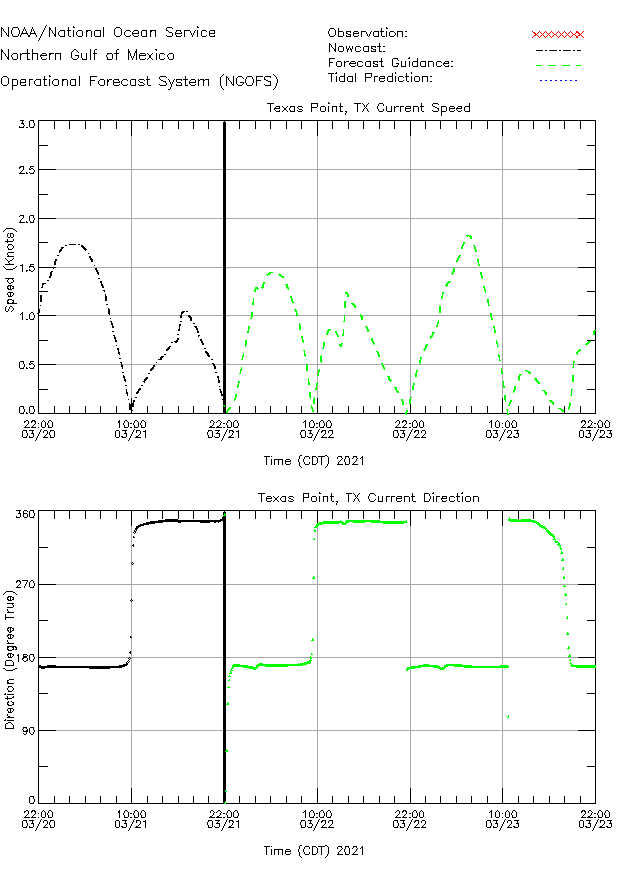 Texas Point Currents Times Series Plot