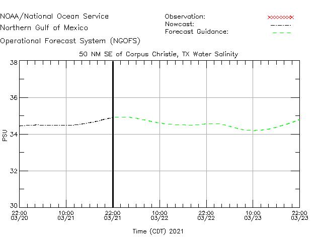 50NM SE of Corpus Christi Salinity Time Series Plot