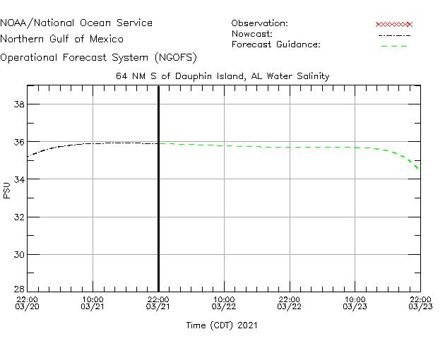 64NM S of Dauphin Island Salinity Time Series Plot