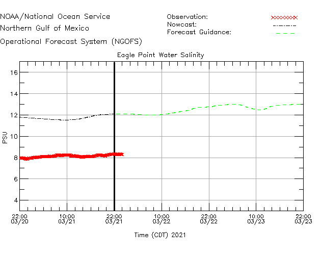 Eagle Point Salinity Time Series Plot