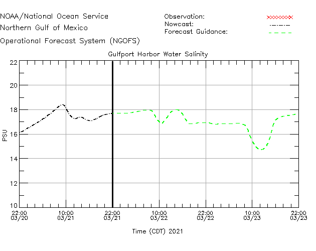 Gulfport Harbor Salinity Time Series Plot