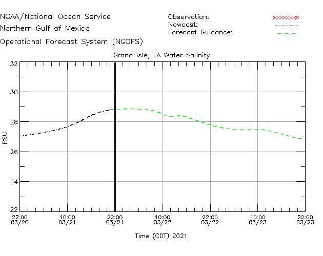 Grand Isle Salinity Time Series Plot